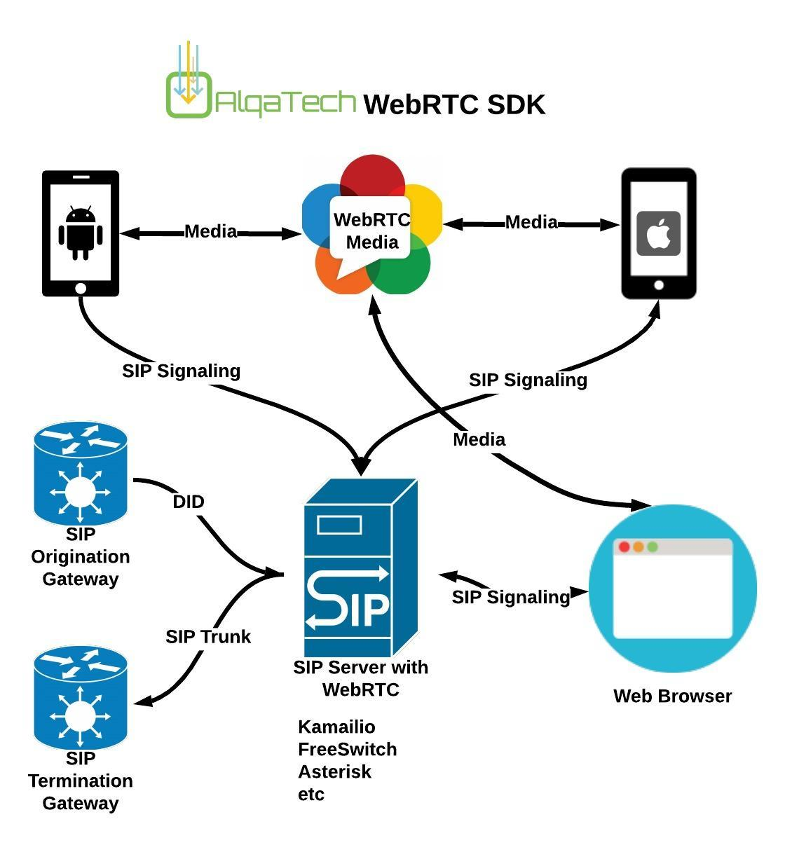 webrtc sdk android iphon