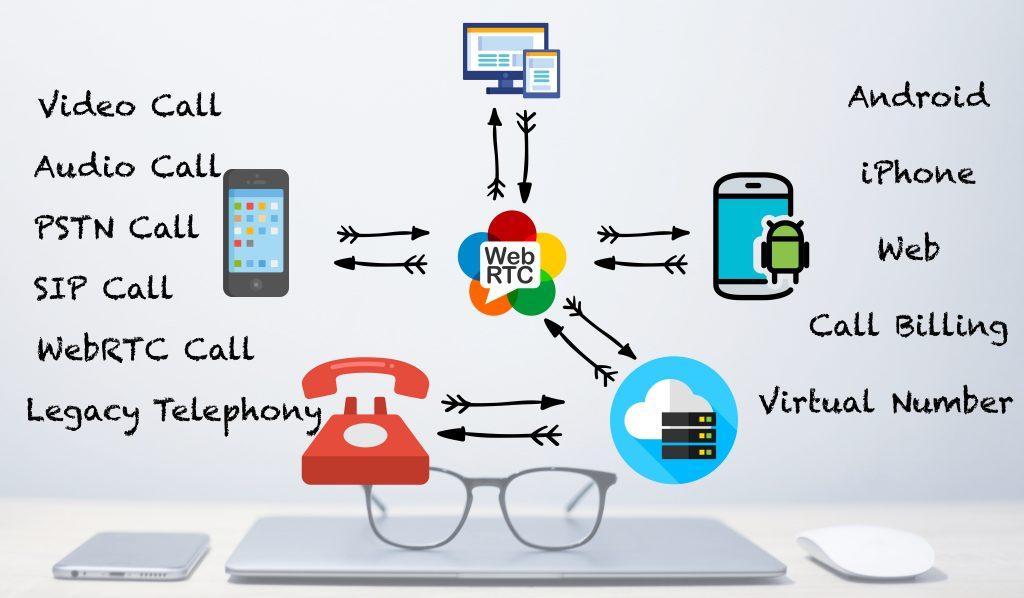 Integrate Calling into App